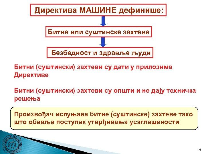 Директива МАШИНЕ дефинише: Битне или суштинске захтеве Безбедност и здравље људи Битни (суштински) захтеви