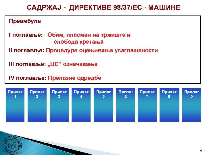 САДРЖАЈ - ДИРЕКТИВЕ 98/37/ЕC - МАШИНЕ Преамбула I поглавље: Обим, пласман на тржиште и