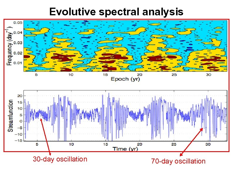 Evolutive spectral analysis 30 -day oscillation 70 -day oscillation