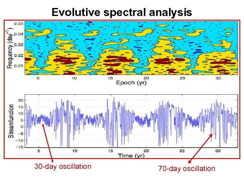 Evolutive spectral analysis 30 -day oscillation 70 -day oscillation