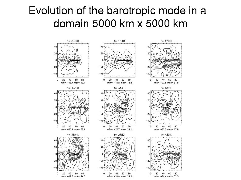 Evolution of the barotropic mode in a domain 5000 km x 5000 km