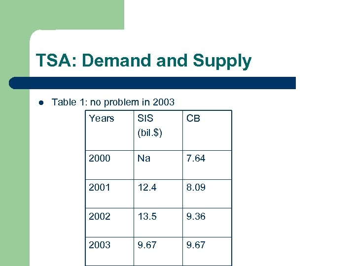 TSA: Demand Supply l Table 1: no problem in 2003 Years SIS (bil. $)