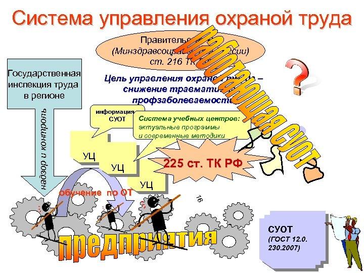 Система управления охраной труда Правительство РФ (Минздравсоцразвития России) ст. 216 ТК РФ надзор и