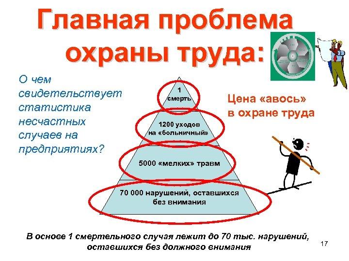 Главная проблема охраны труда: О чем свидетельствует статистика несчастных случаев на предприятиях? 1 смерть