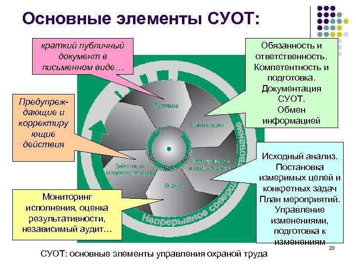 Основные элементы СУОТ: краткий публичный документ в письменном виде… Предупреждающие и корректиру ющие действия