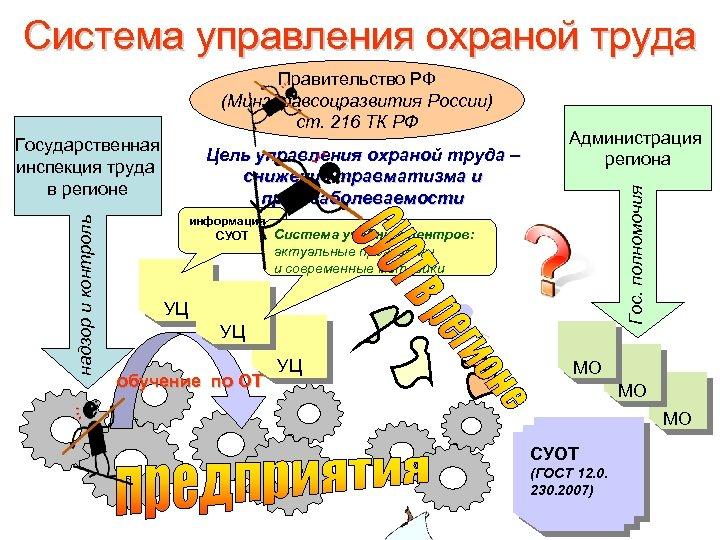 Система управления охраной труда надзор и контроль Государственная инспекция труда в регионе Цель управления
