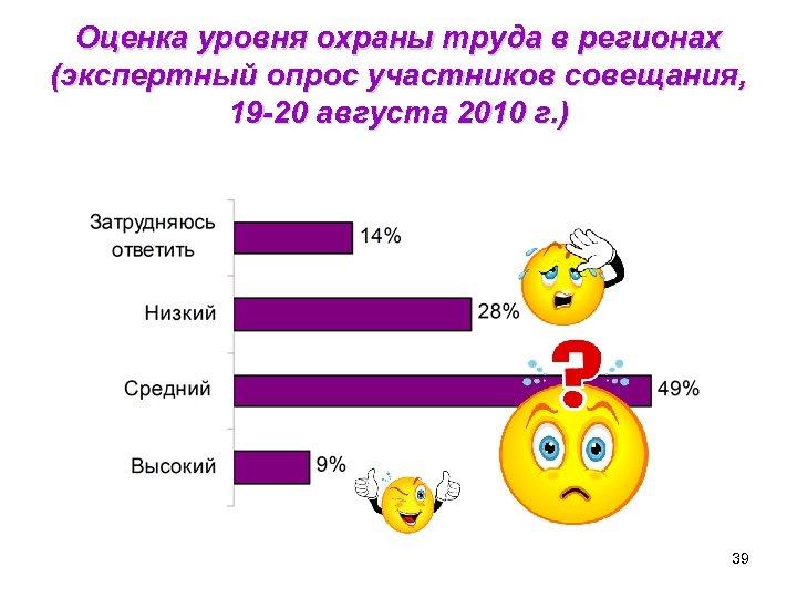 Оценка уровня охраны труда в регионах (экспертный опрос участников совещания, 19 -20 августа 2010