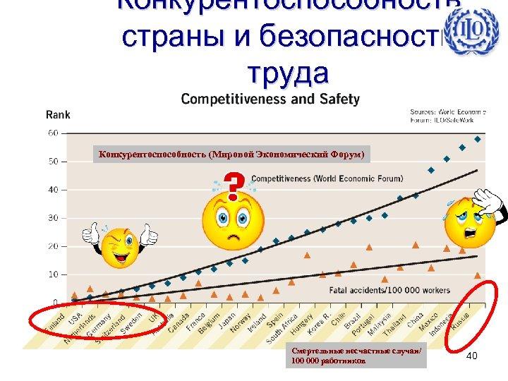 Конкурентоспособность страны и безопасность труда Конкурентоспособность (Мировой Экономический Форум) Смертельные несчастные случаи/ 100 000