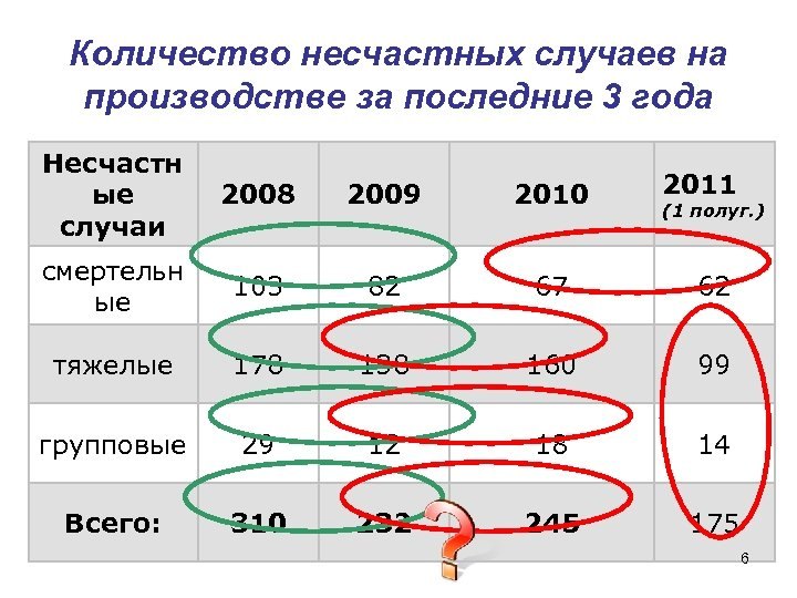 Количество несчастных случаев на производстве за последние 3 года Несчастн ые случаи 2008 2009