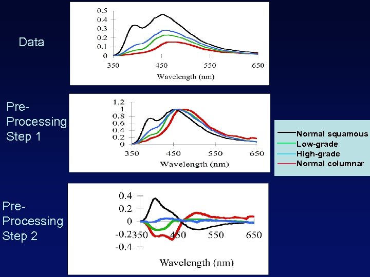 Data Pre. Processing Step 1 Pre. Processing Step 2 Normal squamous Low-grade High-grade Normal