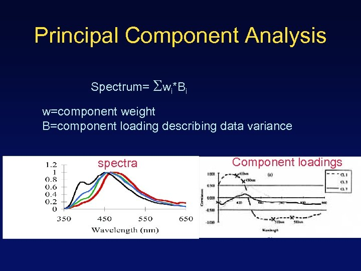 Principal Component Analysis Spectrum= wi*Bi w=component weight B=component loading describing data variance spectra Component