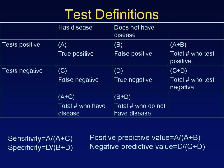 Test Definitions Has disease Does not have disease Tests positive (A) True positive (B)