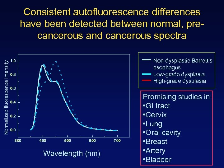 Consistent autofluorescence differences have been detected between normal, precancerous and cancerous spectra Normalized fluorescence