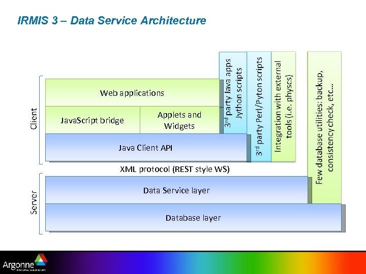 IRMIS 3 – Data Service Architecture Web applications Java. Script bridge Applets and Widgets
