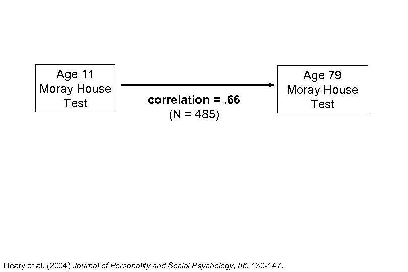 Age 11 Moray House Test correlation =. 66 (N = 485) Deary et al.