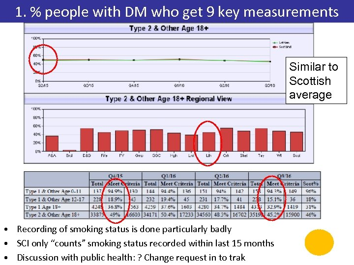 1. % people with DM who get 9 key measurements Similar to Scottish average