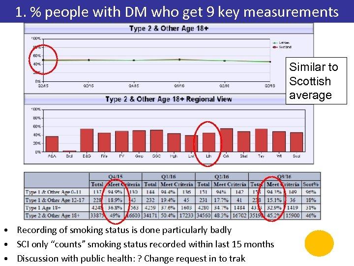 1. % people with DM who get 9 key measurements Similar to Scottish average
