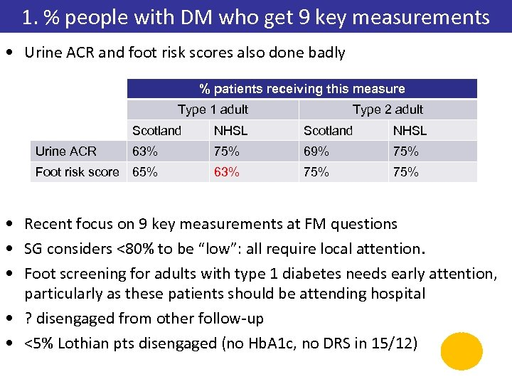 1. % people with DM who get 9 key measurements • Urine ACR and