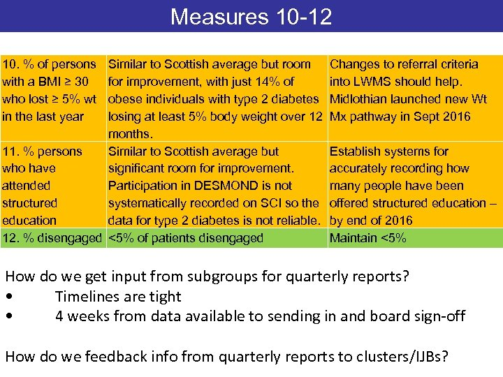 Measures 10 -12 10. % of persons with a BMI ≥ 30 who lost