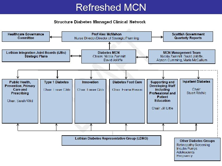 Refreshed MCN