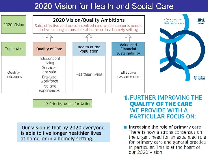 2020 Vision for Health and Social Care
