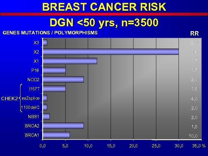 BREAST CANCER RISK DGN <50 yrs, n=3500 GENES MUTATIONS / POLYMORPHISMS RR X 3