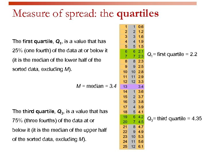 Measure of spread: the quartiles The first quartile, Q 1, is a value that