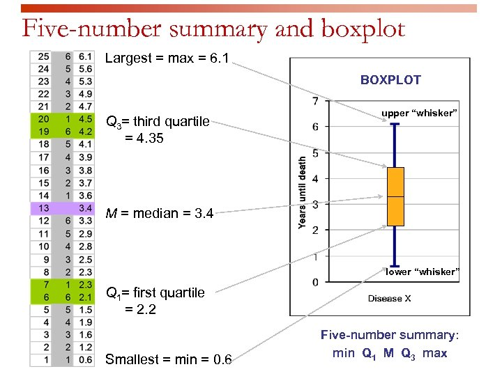 Five-number summary and boxplot Largest = max = 6. 1 BOXPLOT Q 3= third