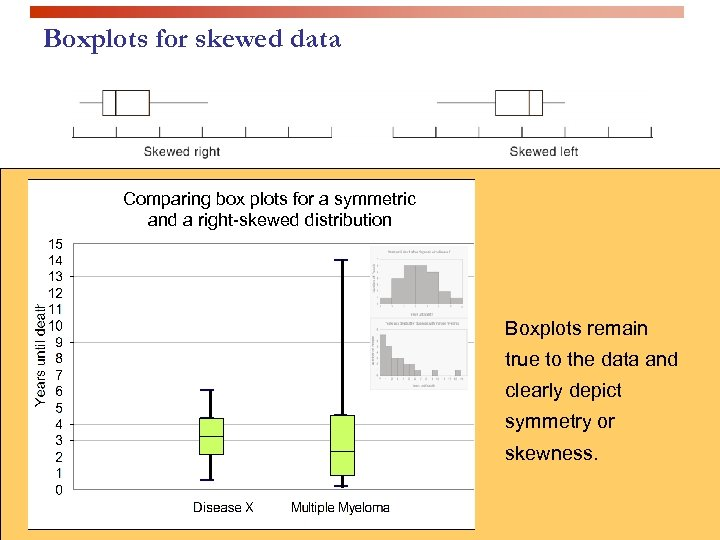 Boxplots for skewed data Comparing box plots for a symmetric and a right-skewed distribution