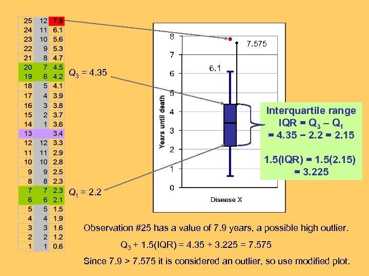 8 Q 3 = 4. 35 7. 575 6. 1 Interquartile range IQR =