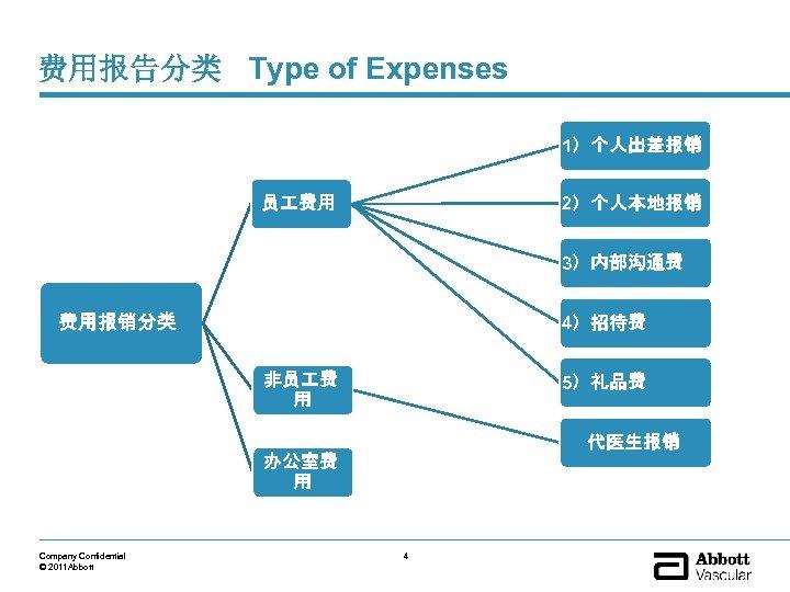 费用报告分类 Type of Expenses 1)个人出差报销 员 费用 2)个人本地报销 3)内部沟通费 费用报销分类 4)招待费 非员 费 用