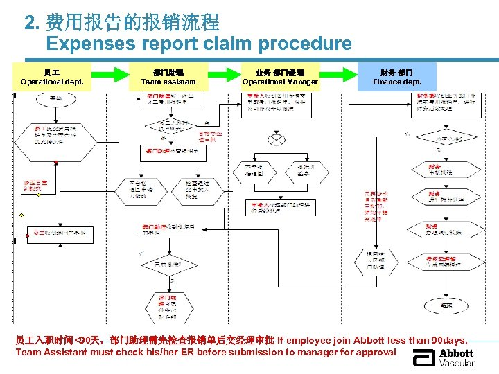 2. 费用报告的报销流程 Expenses report claim procedure 员 Operational dept. 部门助理 Team assistant 业务 部门经