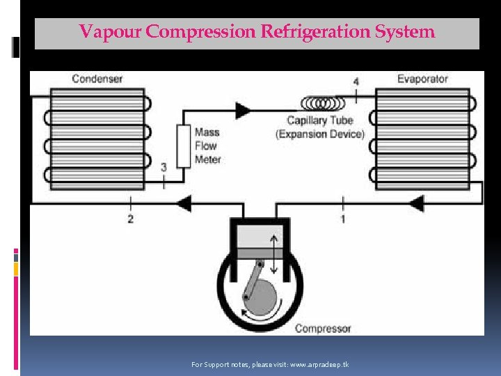 Vapour Compression Refrigeration System For Support notes, please visit: www. arpradeep. tk