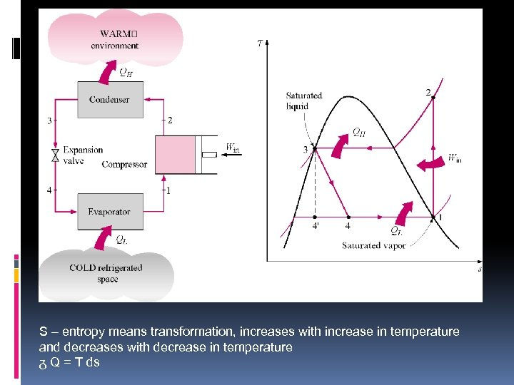 S – entropy means transformation, increases with increase in temperature and decreases with decrease