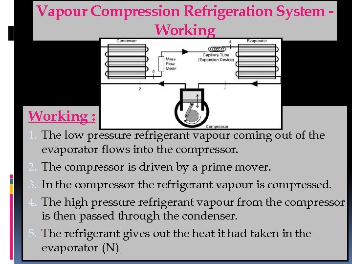 Vapour Compression Refrigeration System Working : 1. The low pressure refrigerant vapour coming out
