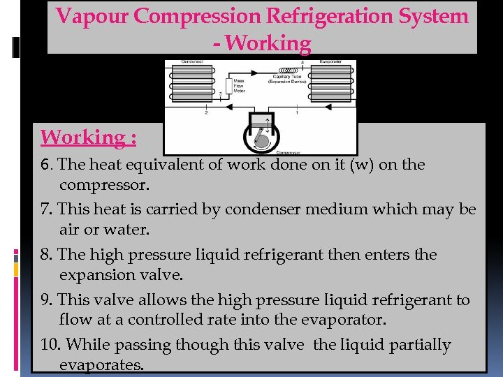Vapour Compression Refrigeration System - Working : 6. The heat equivalent of work done