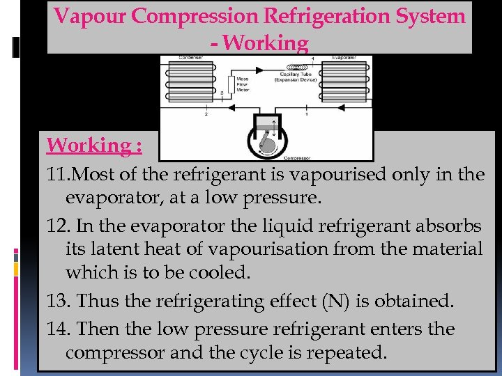 Vapour Compression Refrigeration System - Working : 11. Most of the refrigerant is vapourised