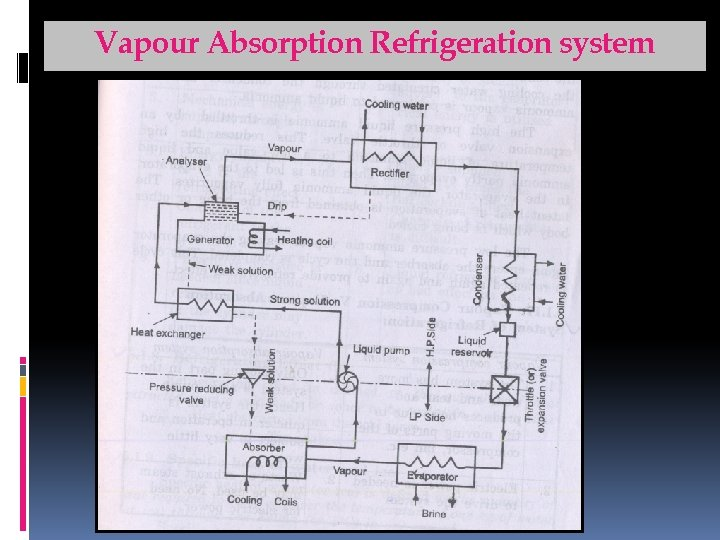 Vapour Absorption Refrigeration system For Support notes, please visit: www. arpradeep. tk