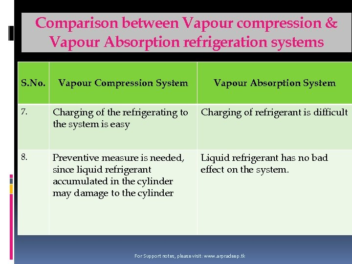 Comparison between Vapour compression & Vapour Absorption refrigeration systems S. No. Vapour Compression System