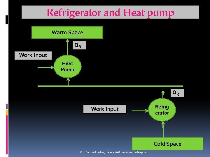 Refrigerator and Heat pump Warm Space QR Work Input Heat Pump QR Work Input