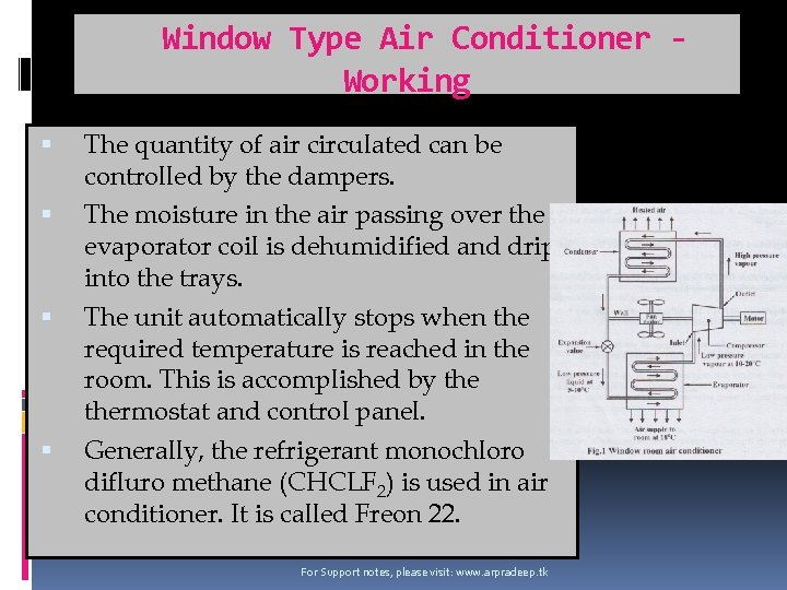 Window Type Air Conditioner Working The quantity of air circulated can be controlled by