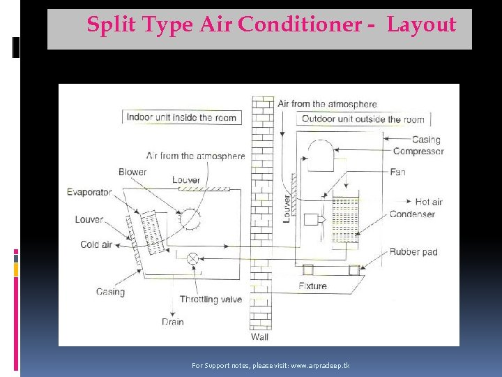 Split Type Air Conditioner - Layout For Support notes, please visit: www. arpradeep. tk