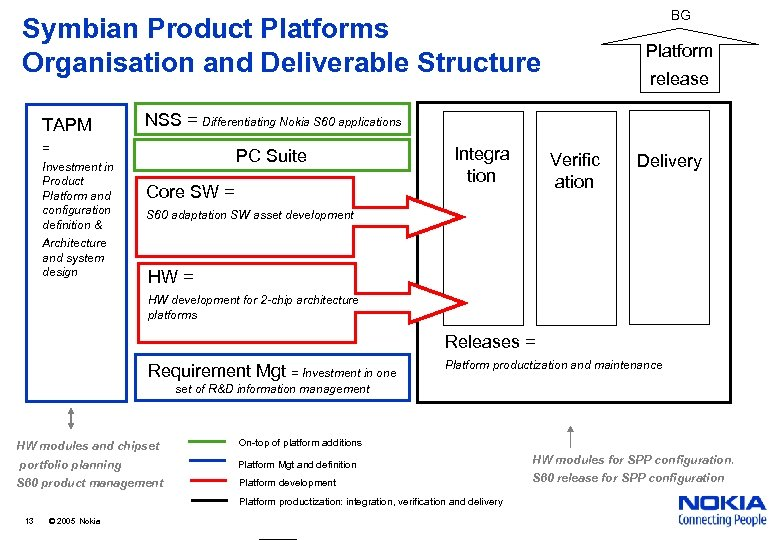 BG Symbian Product Platforms Organisation and Deliverable Structure TAPM Architecture and system design release