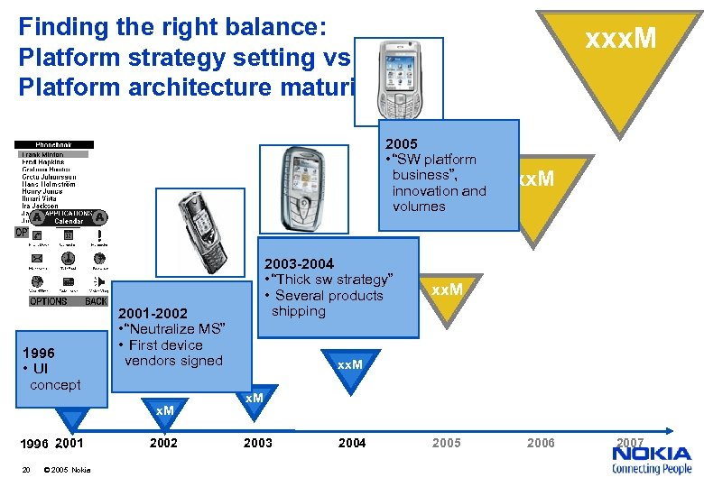 Finding the right balance: Platform strategy setting vs Platform architecture maturity xxx. M 2005