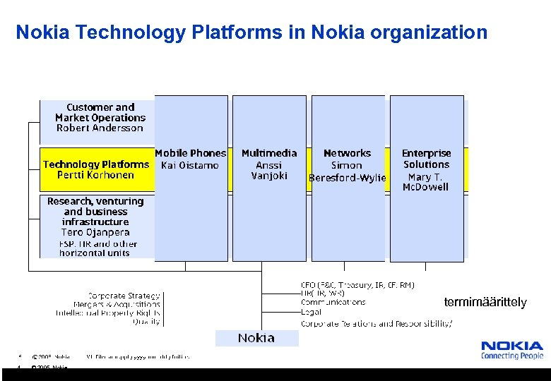 Nokia Technology Platforms in Nokia organization termimäärittely 4 © 2005 Nokia