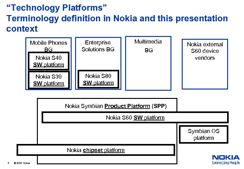 """Technology Platforms"" Terminology definition in Nokia and this presentation context Mobile Phones BG Nokia"