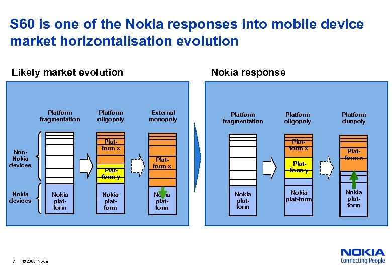 S 60 is one of the Nokia responses into mobile device market horizontalisation evolution