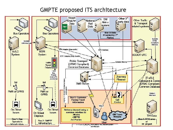 GMPTE proposed ITS architecture CITYSPACE TRANSPORT | MAKING IT EASY TO USE PUBLIC TRANSPORT