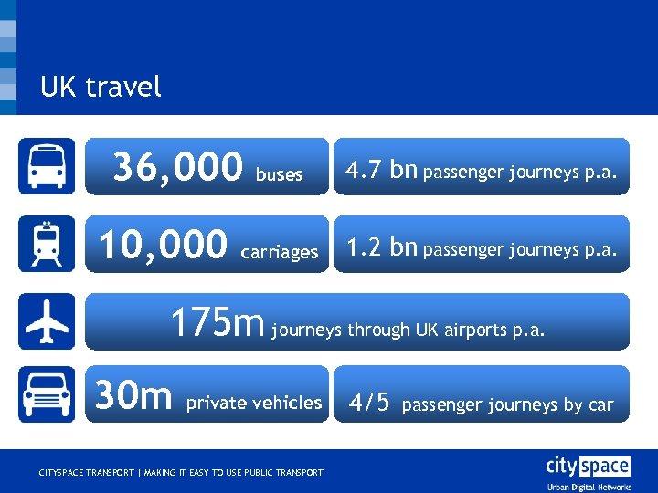 UK travel 36, 000 10, 000 buses 4. 7 bn passenger journeys p. a.