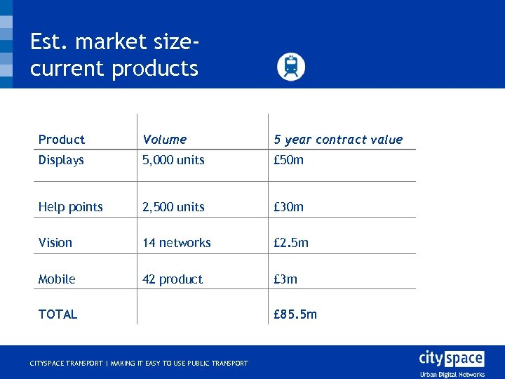 Est. market sizecurrent products Product Volume 5 year contract value Displays 5, 000 units